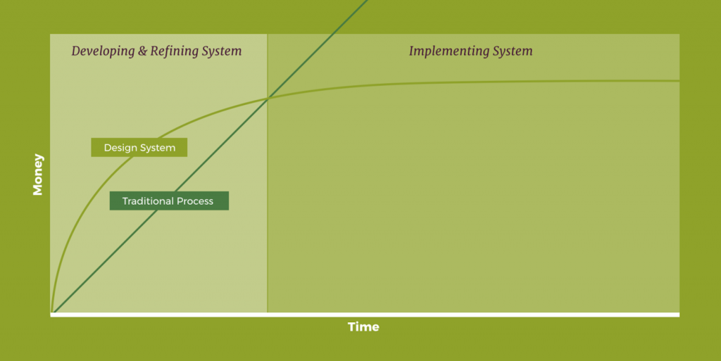 Design system Vs traditional design graph: Time and money