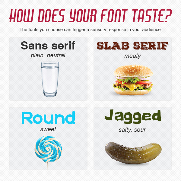 How Does Your Font Taste?