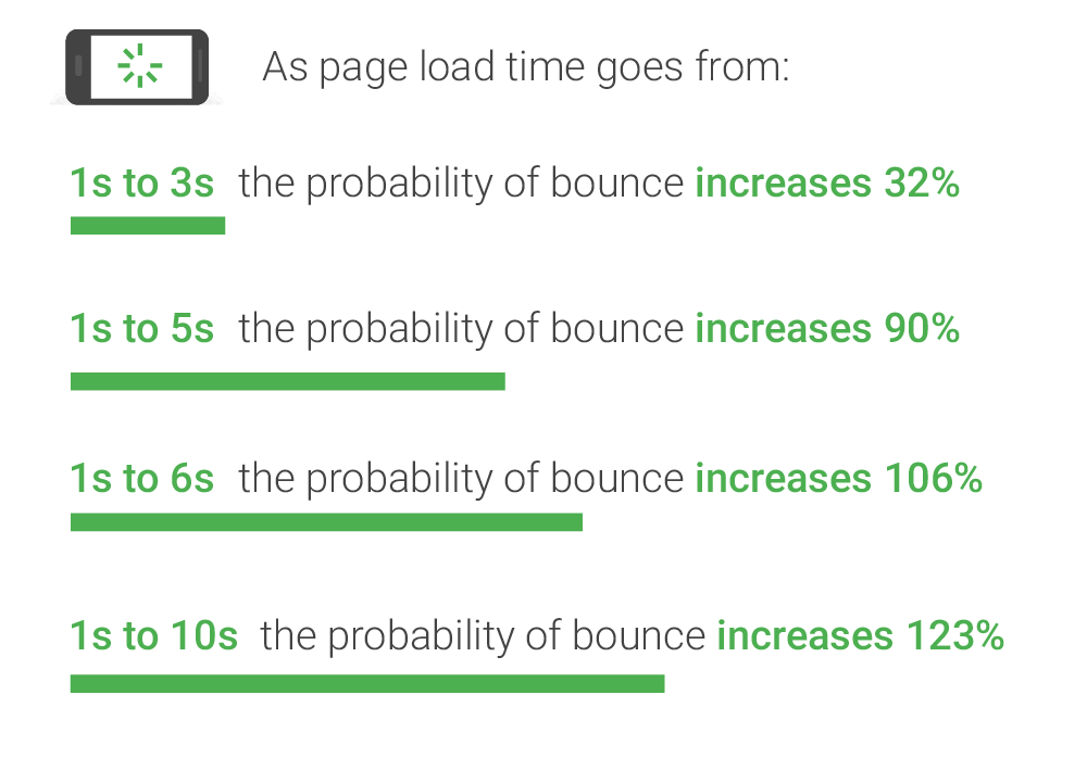 Google Bounce Probability